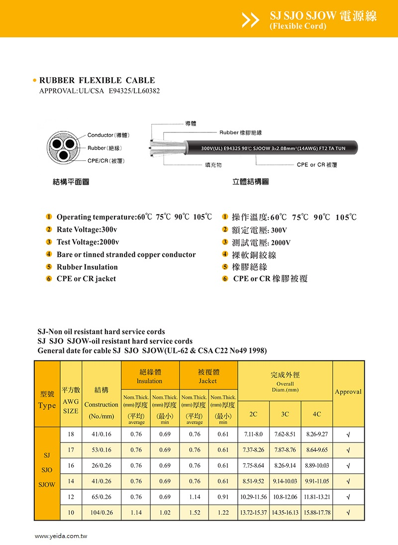SJ / SJO / SJOW UL/CSA CPE or CR 300V 耐油橡膠電源線  Rubber Flexible Cable產品圖