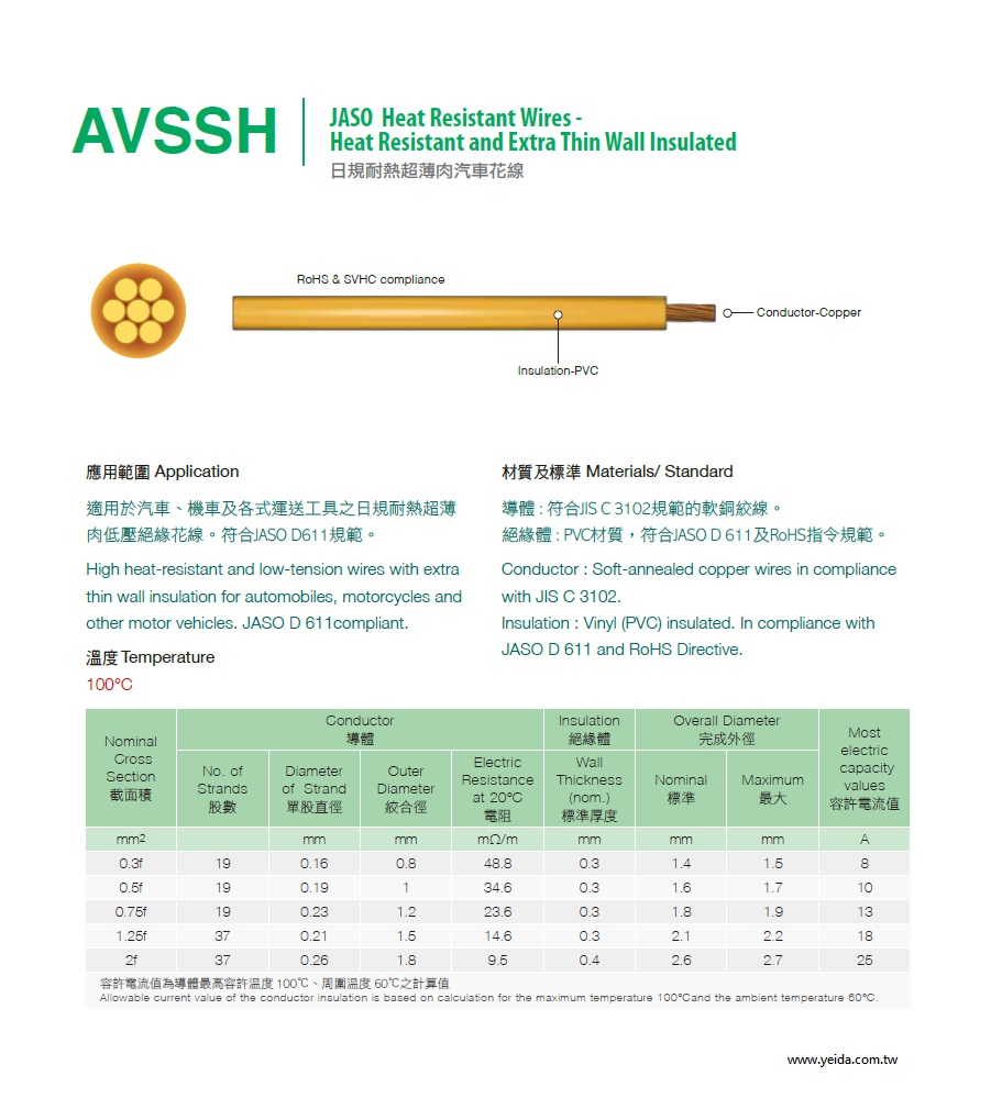 AVSSH JASO Heat Resistant Wires - JASO D 611及RoHS Extra Thin Wall Insulated 日規耐熱超薄肉汽車花線產品圖