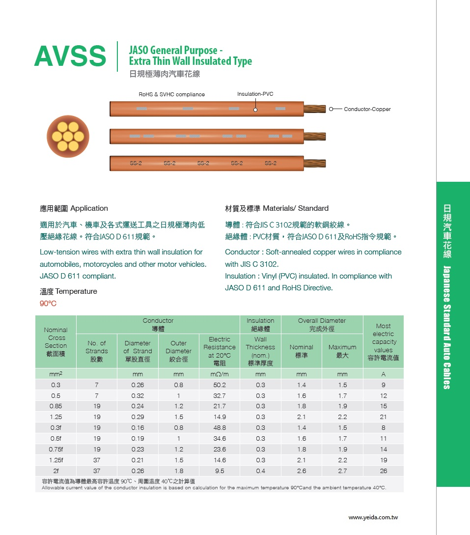 AVSS JASO General Purpose - Extra Thin Wall Insulated Type 日規極薄肉汽車花線產品圖