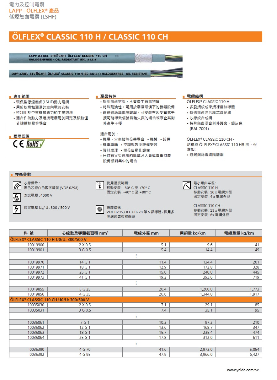 LAPP OLFLEX CLASSIC 110 CH Shielded Oil Res HF Control Cables 附隔離網低煙無鹵防油電力及控制電纜產品圖