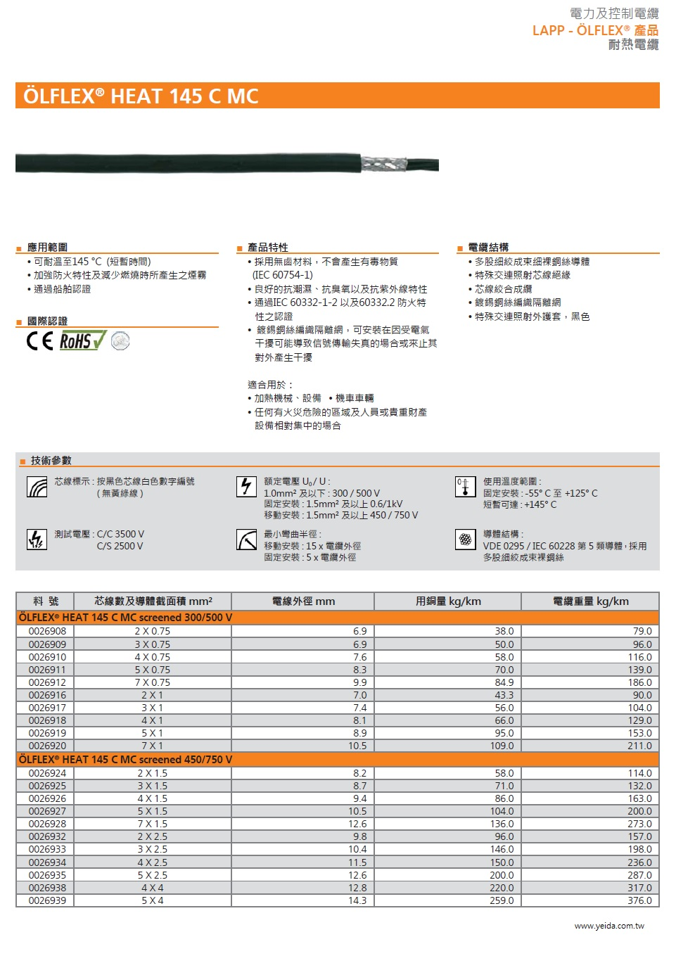LAPP-OLFLEX® HEAT 145 C MC Series Shielded Highly Flame Retardant and Temperature Resistant Cable鍍錫銅絲編織隔離耐燃耐熱無鹵電纜產品圖