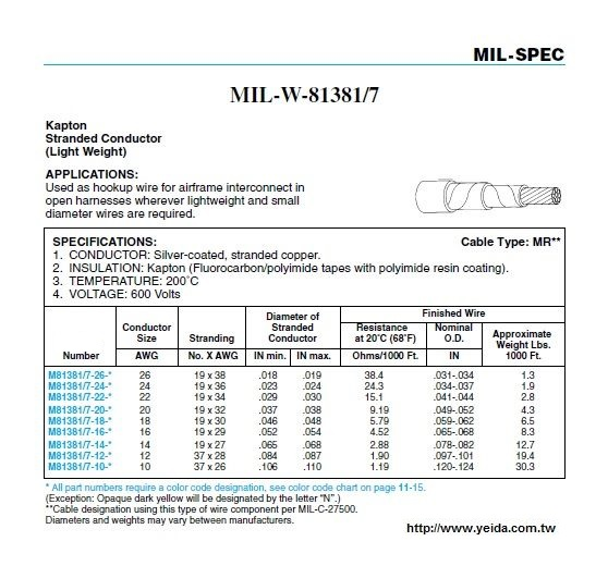 MIL-W-81381/7  Kapton Cable Type: MR**軍規鍍銀鐵氟龍耐高溫電子線 Stranded Conductor (Light Weight)產品圖