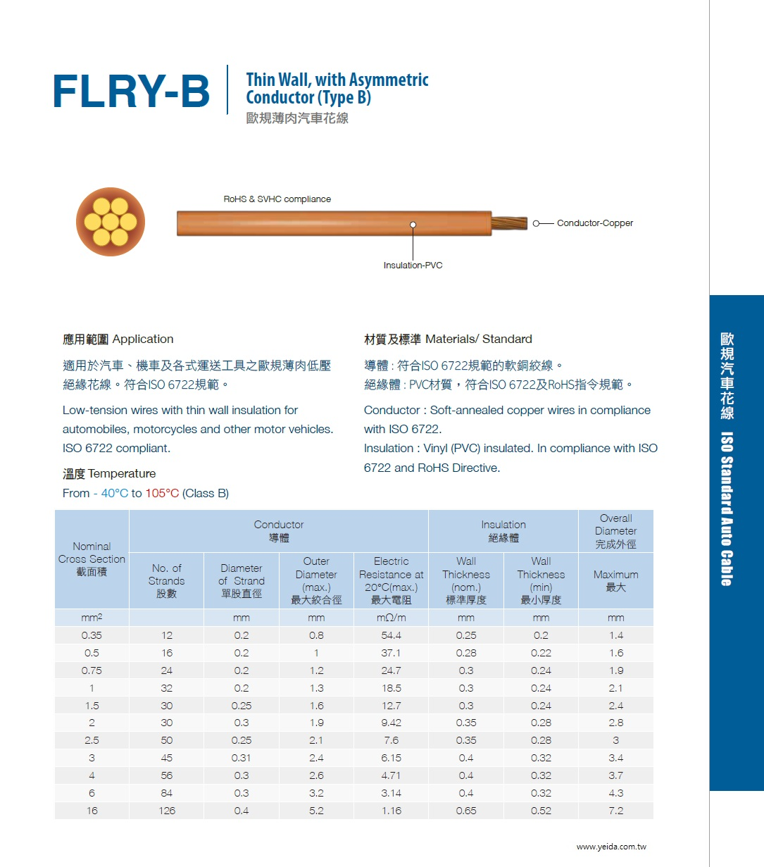 FLRY-B Thin Wall, with Asymmetric Conductor (Type B) 符合ISO 6722 PVC ISO 6722及RoHS指令規範歐規薄肉汽車花線產品圖