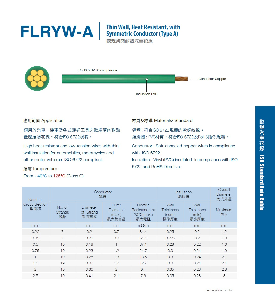 FLRYW-A Thin Wall, Heat Resistant, with Symmetric Conductor (Type A) 符合ISO 6722 PVC材質,符合ISO 6722及RoHS指令規範歐規薄肉耐熱汽車花線產品圖