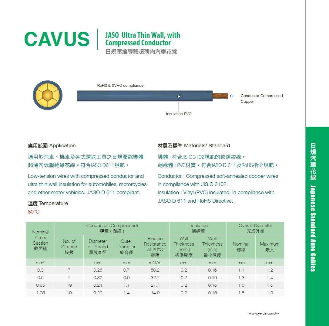 CAVUS JASO Ultra Thin Wall PVC, with Compressed Conductor JIS C 3102 符合JASO D 611及RoHS指令規範日規壓縮導體超薄肉汽車花線產品圖