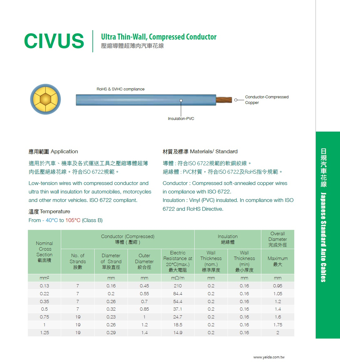 CIVUS Ultra Thin-Wall ISO 6722, Compressed Conductor 符合ISO 6722及RoHS規範 PVC, 壓縮導體超薄肉汽車花線產品圖