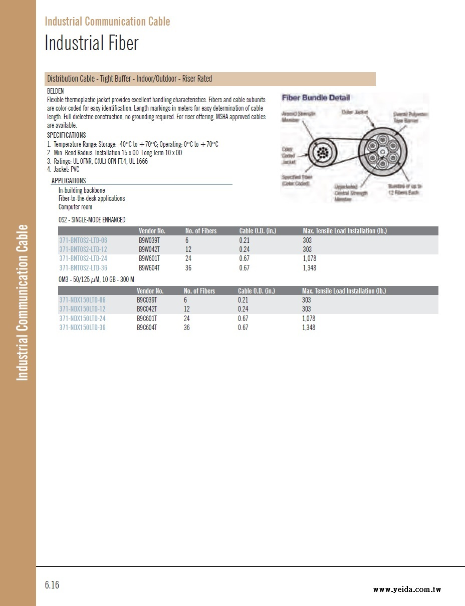 Belden-Distribution Cable - Tight Buffer - Indoor/Outdoor - Riser Rated Industrial Fiber Cable .超柔緊式工業級單多模屋內外型光纖電纜線產品圖