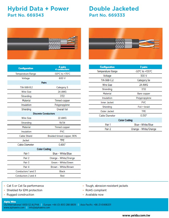 ALPHA669343 Ethernet Cable (Hybrid Data + Power) (Awg24 x 4PR + 4 conductors) Braided Shield TPE CAT-5 + 4C電源線 複合式網路線產品圖