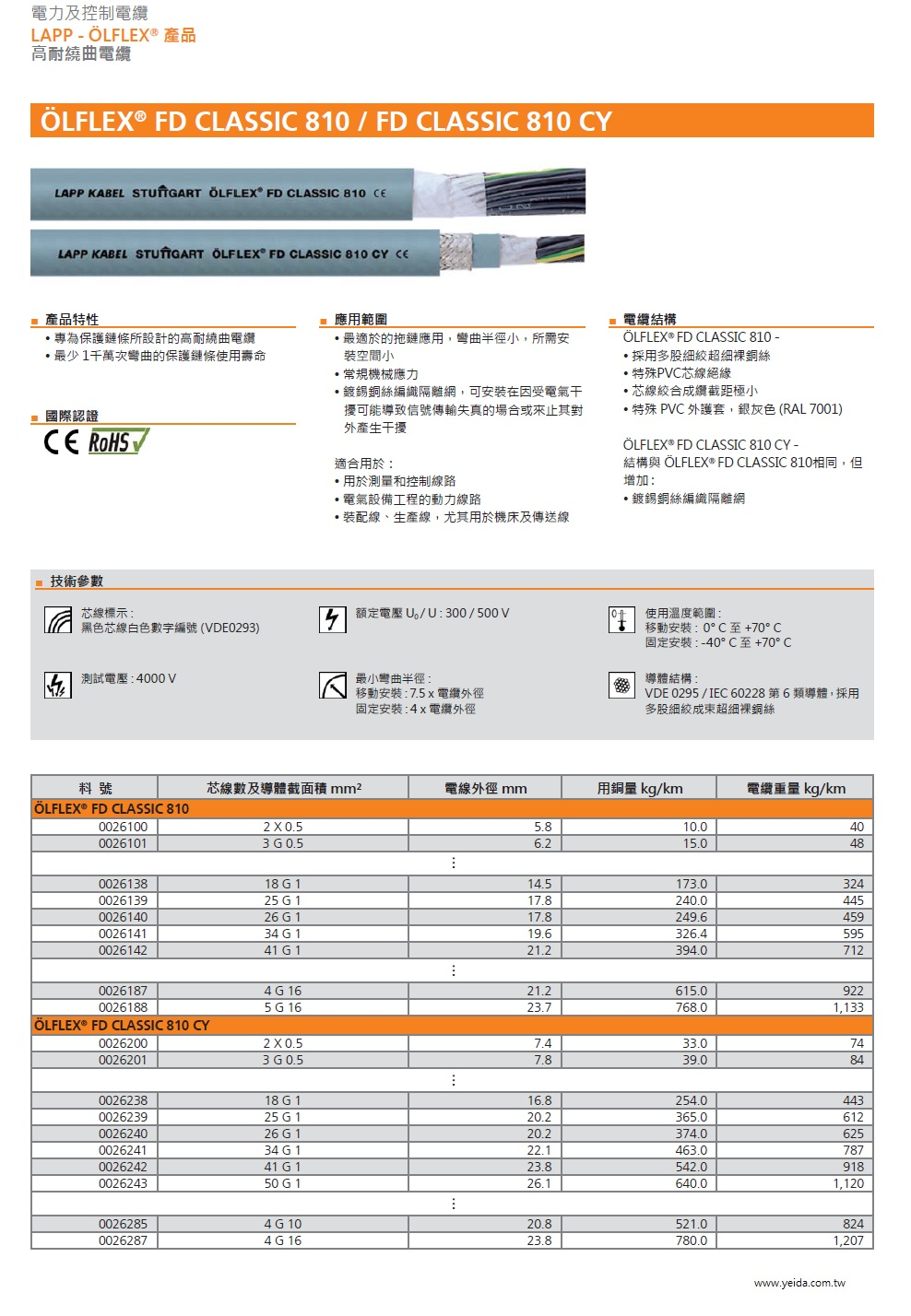 LAPP- OLFLEX  FD CLASSIC 810 CP 工業級(超柔移動式防油耐磨損銅網隔離)連接線Screened, PVC- insulated, numbered, PVC- inner and PUR- outer sheath cable產品圖