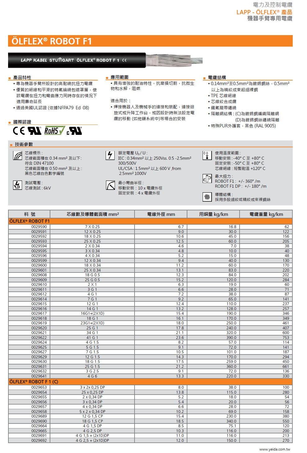 LAPP OLFLEX  ROBUST F1(C) 工業級(超柔移動式防水防油汙耐磨損扭曲銅網隔離)連接線  Screened TPE-PUR robot cable, for flexing and torsion load, AWM- approval產品圖