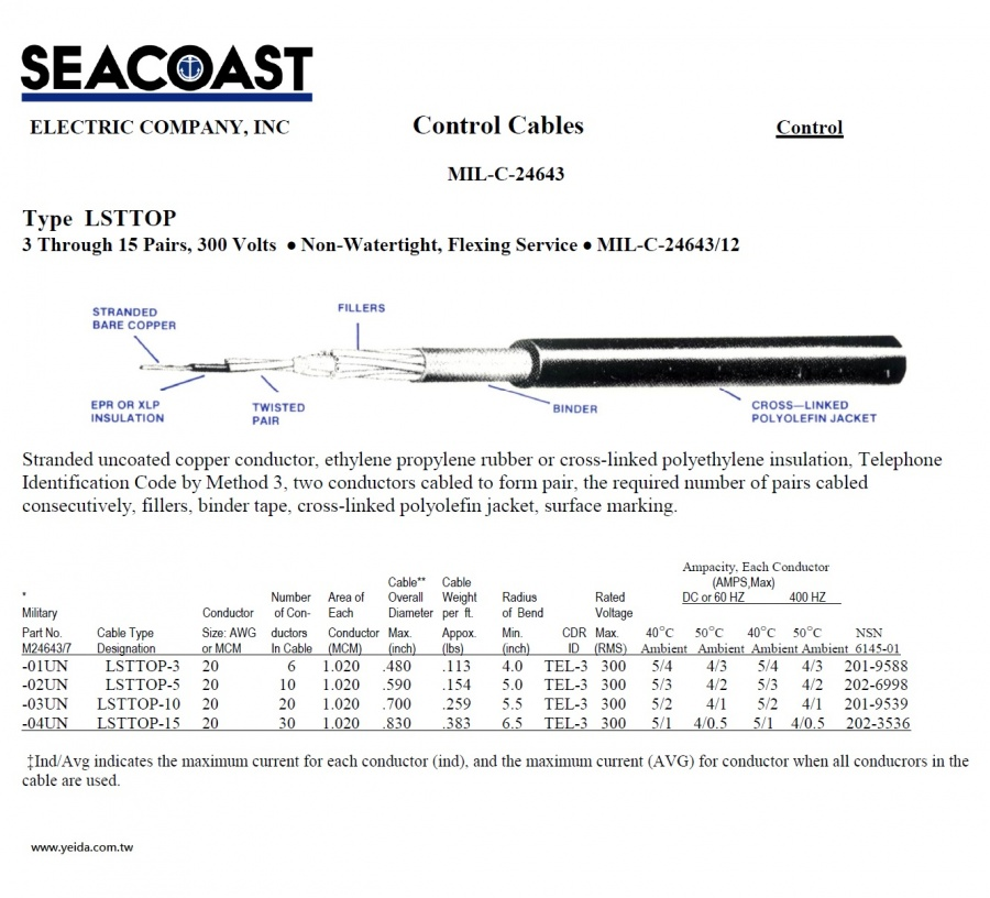 Seacoast-LSTTOP MIL-DTL-24643/12 US Navy Shipboard Cable 美國海事船舶軍規電線產品圖