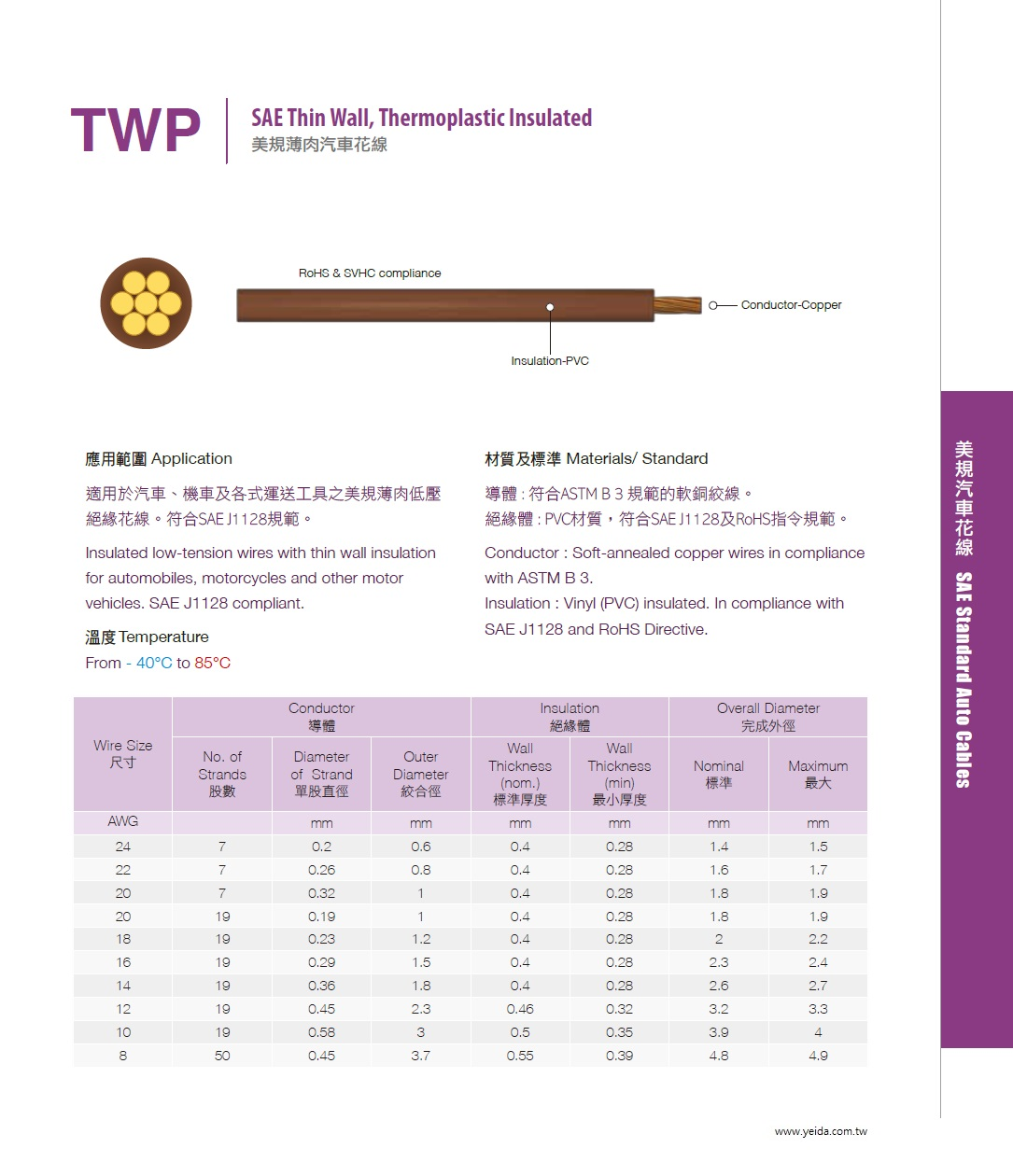 TWP SAE J1128 Thin Wall, Thermoplastic Insulated PVC美規薄肉汽車花線產品圖