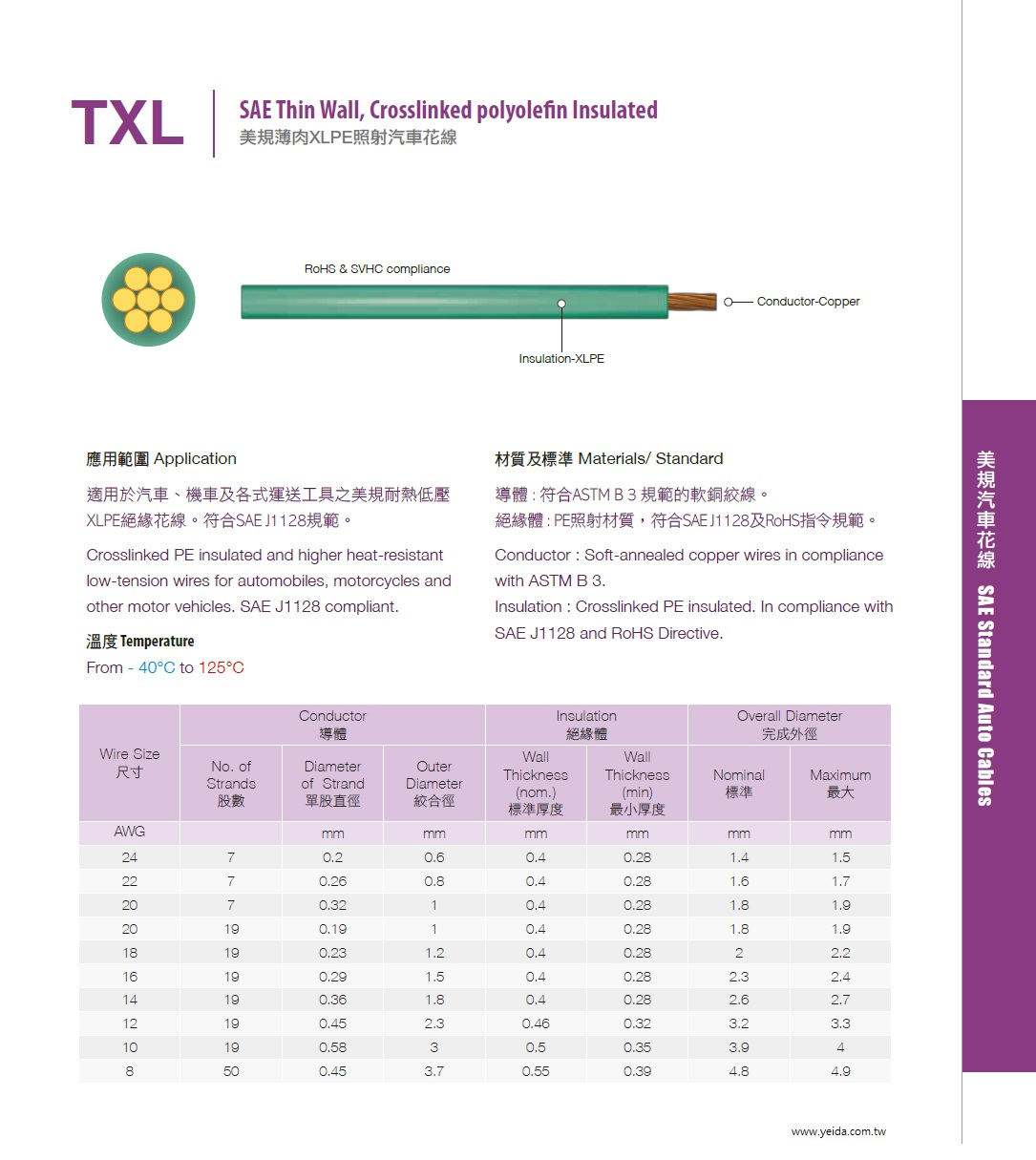 TXL SAE J1128 Thin Wall, Crosslinked polyolefin Insulated 美規薄肉XLPE照射汽車花線產品圖