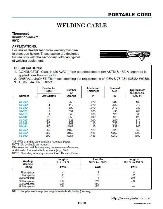 WELDING CABLE 電焊線 Thermoset Insulation/Jacket 90°C and 105°C產品圖