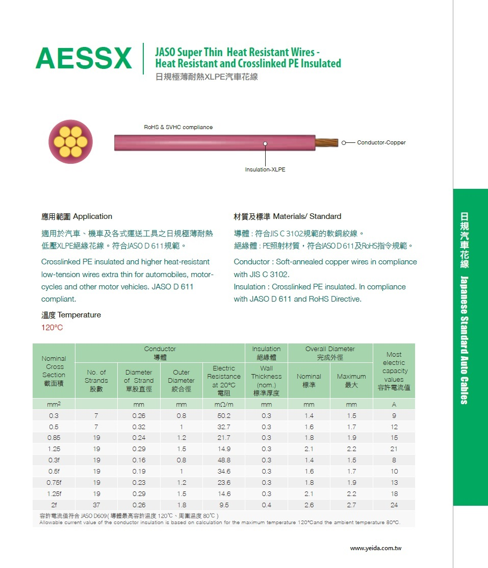AESSX JASO Super Thin Heat Resistant Wires Crosslinked PE Insulated 日規極薄耐熱XLPE汽車花線產品圖