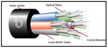 TLD-FTX-F Series Microduct Fiberoptic Cable for Outdoor FTTH Applications 電信專用鬆式型光纖到戶光纖纜線產品圖