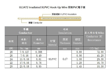 3AWC-UL1472 Irradiated XLPVC Hook-Up Wire 80℃ 125V 照射PVC電子線產品圖
