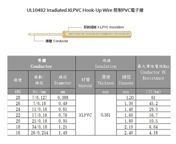 3AWC UL10482 Irradiated XLPVC Hook-Up Wire 照射PVC電子線產品圖