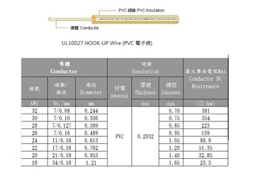 3AWC-UL10027 HOOK-UP Wire (PVC 電子線)產品圖