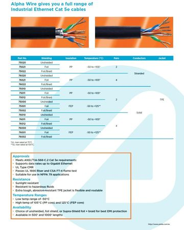 ALPHA- Industrial Ethernet Cat 5e cables Awg24 x 4PR UNSHIELDED (-50 to +125) FEP 鐵氟龍耐高溫CAT-5E 工業級網路線產品圖
