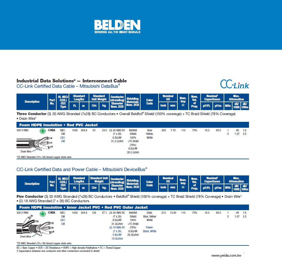 Belden-1349A CC-Link Certified Data and Power Cable – Mitsubishi DeviceBus工業自動化儀表電腦訊號傳輸電缆線產品圖